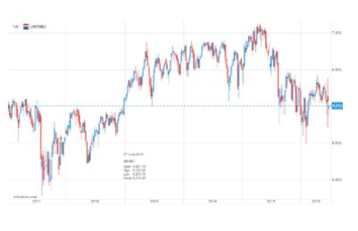 FTSE 100 (UK100.I) недельная  динамика акции с 2011