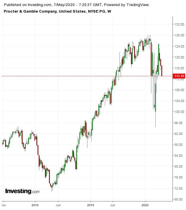 Недельный график P&G 2017-2020