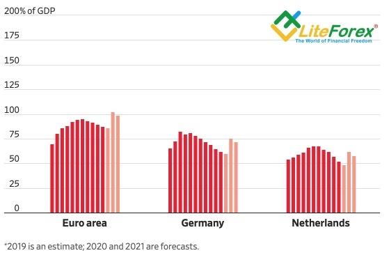 Динамика госдолга к ВВП