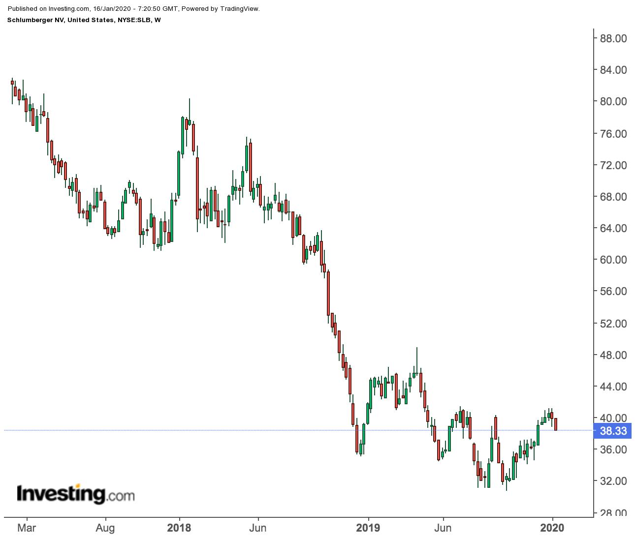 Прогноз по Schlumberger: проблемы остаются, несмотря на ралли акций