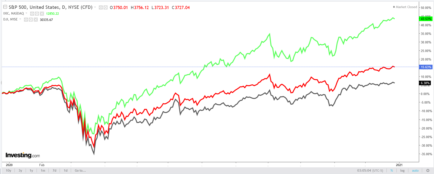График Dow, S&P 500 и NASDAQ
