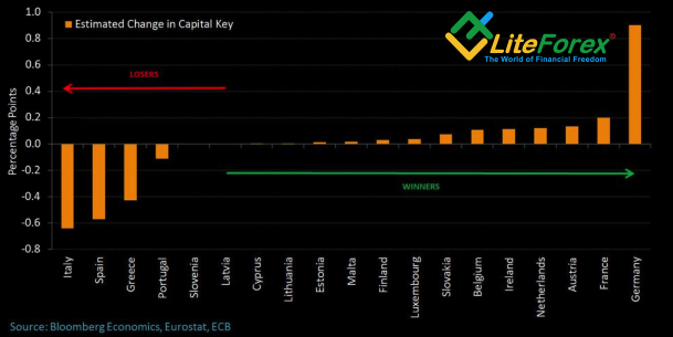 Прогнозы изменения масштабов покупок облигаций