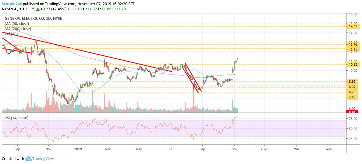 График акций General Electric