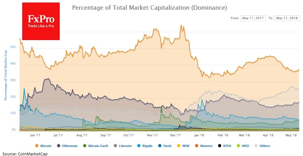 Биткоин уступает рыночную долю новичкам