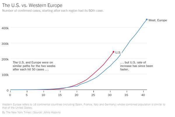 США и Западная Европа