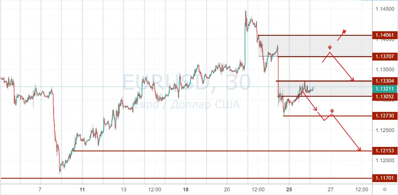 Обзоры рынка форекс новости инвестиция форекс