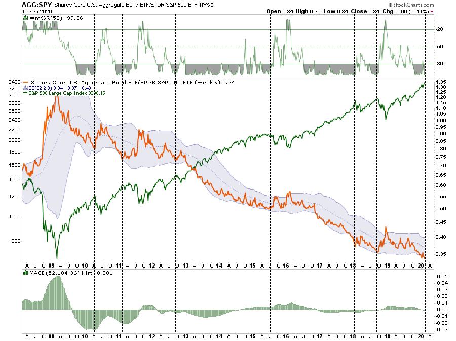 Aggregated Bond ETF:SPDR S&P 500 ETF