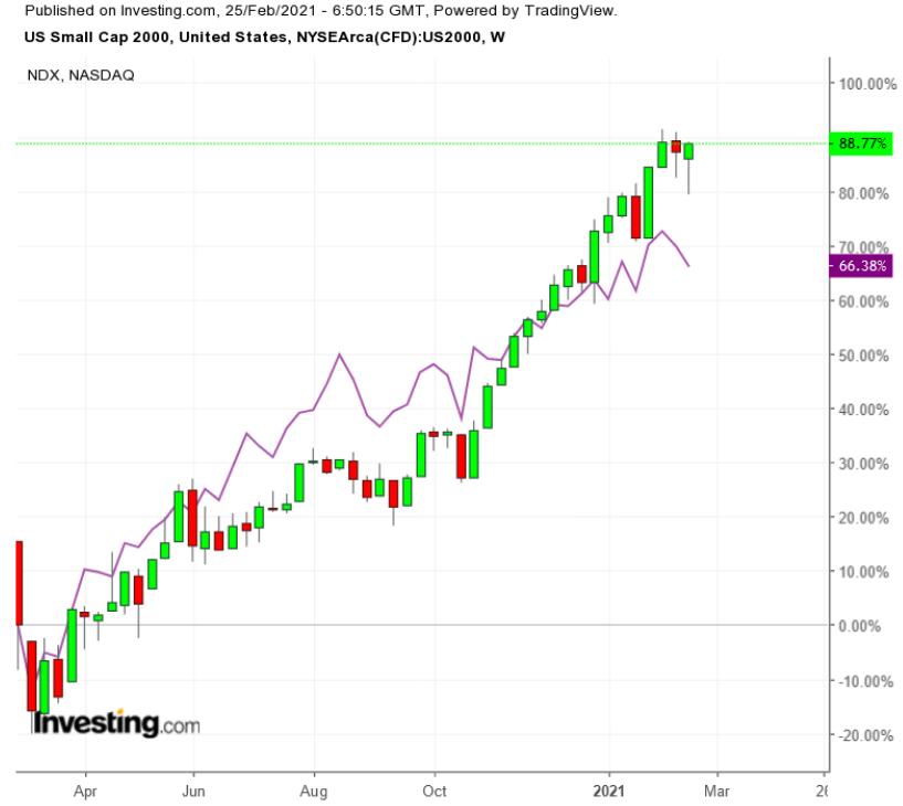 Russell 2000 vs NASDAQ 100 - недельный таймфрейм