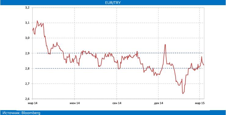 доллар турецкая лира график