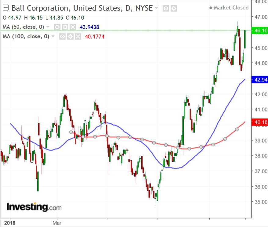Ball Corporation chart