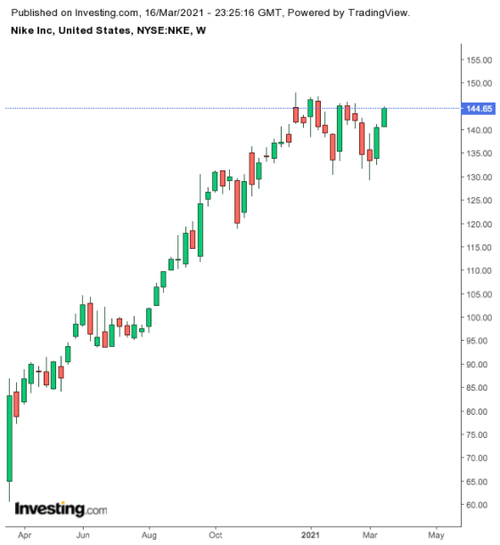 Nike: рост продаж — необходимый компонент ралли акций