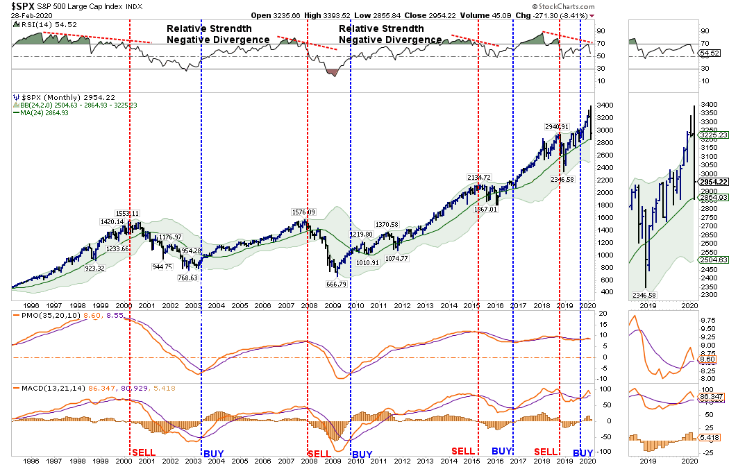 Месячный график SPX
