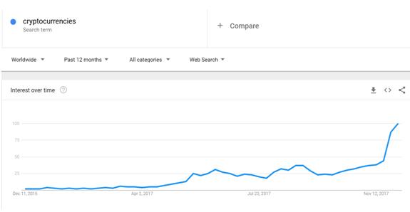 График роста интереса к цифровым валютам