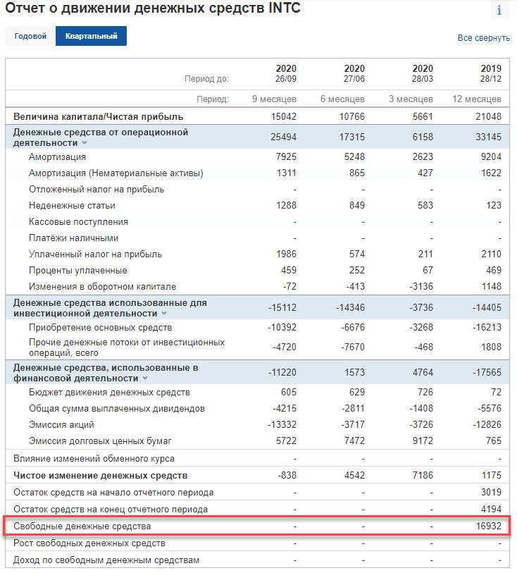Intel - Движение денежных средств