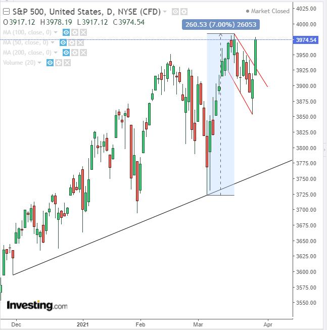 S&P 500 намекает на рост, но не все риски могут быть учтены
