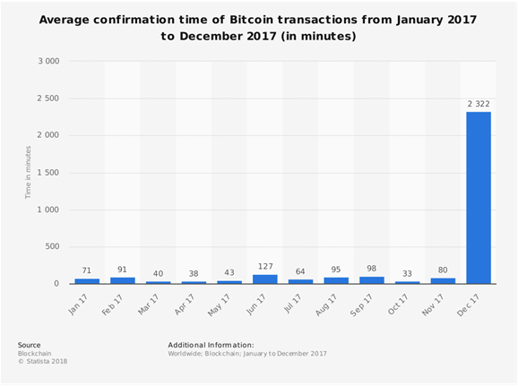 Avg. Confirmation Time of Bitcoin Transactions 1/2017-12/2017
