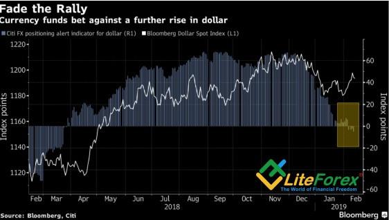 Динамика индекса USD и спекулятивных позиций