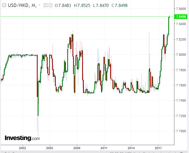 USD/HKD Monthly Chart