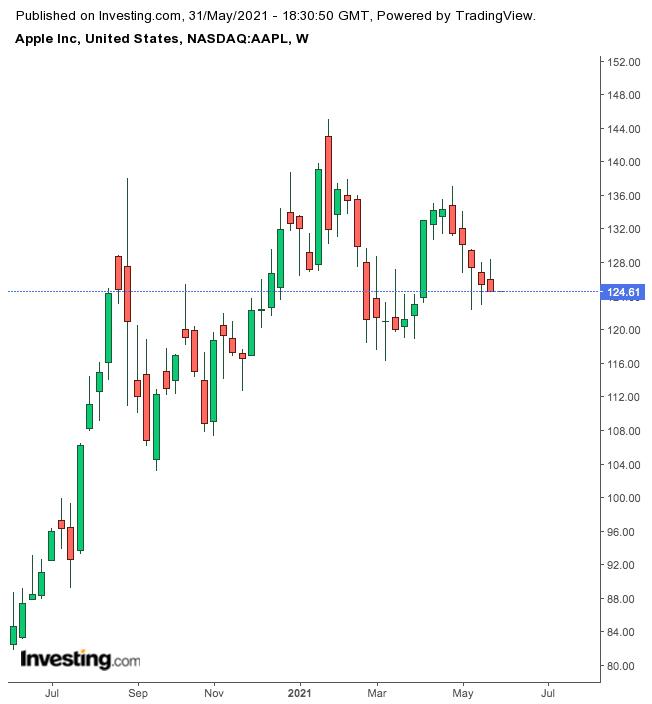 Акции Apple уже не так привлекательны, как во время пандемии?