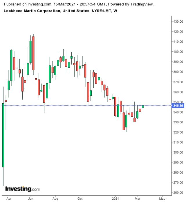 Lockheed Martin - недельный таймфрейм