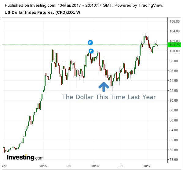 Недельный график индекса доллара США, 2014-2017