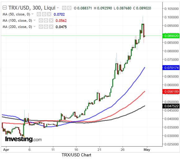 TRXUSD 300 Minute Chart