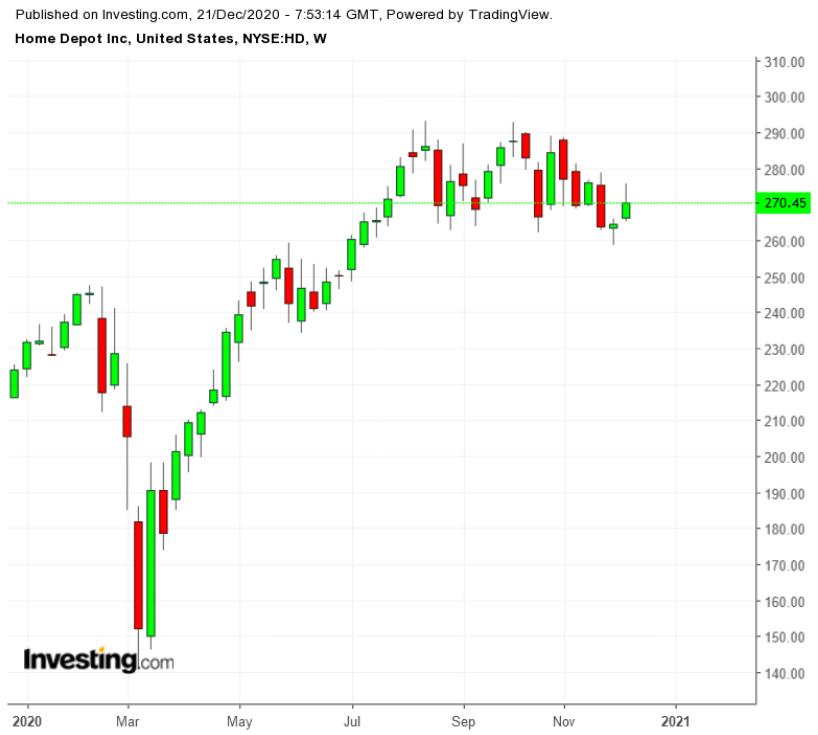 Топ-5 дивидендных акций 2020 года
