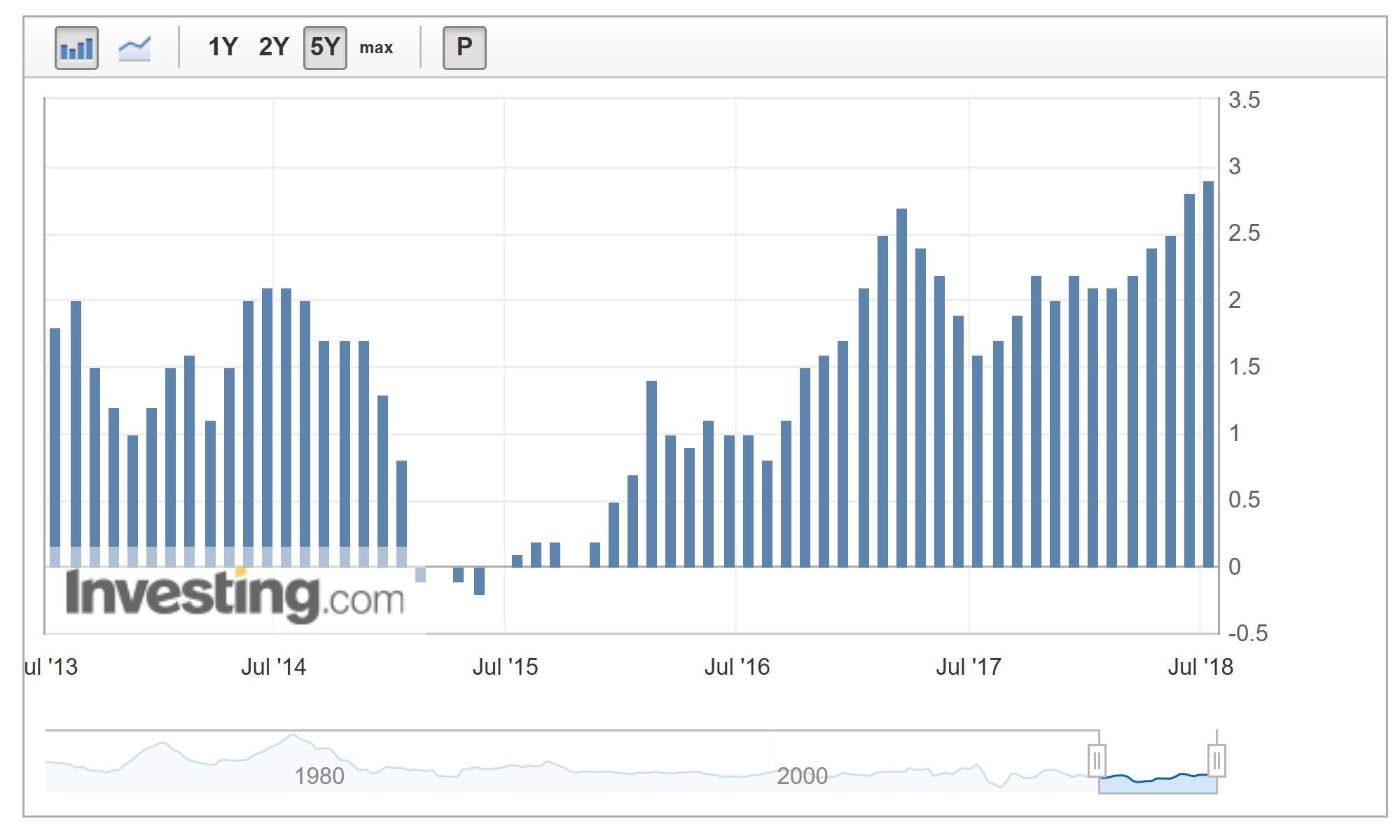 CPI 5-Year Chart