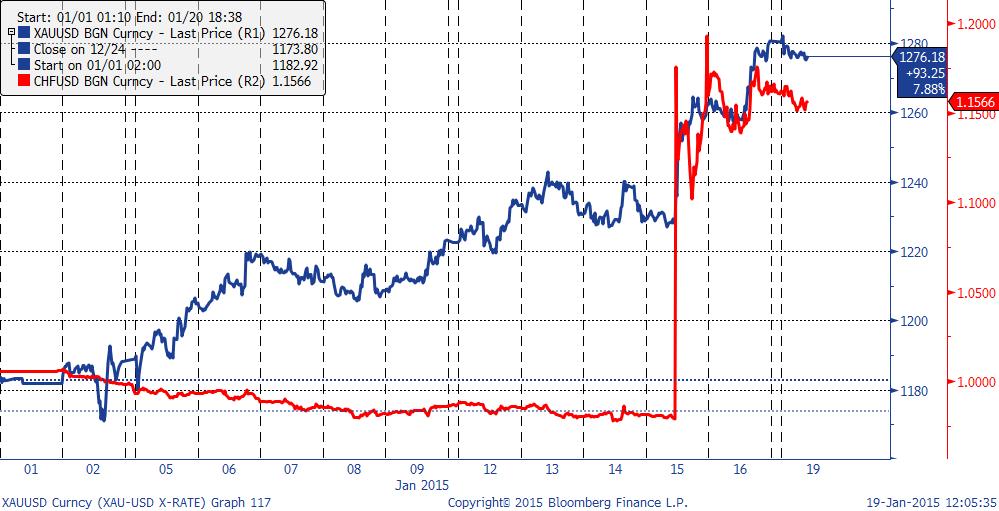 Корреляция XAU/USD и CHF/USD