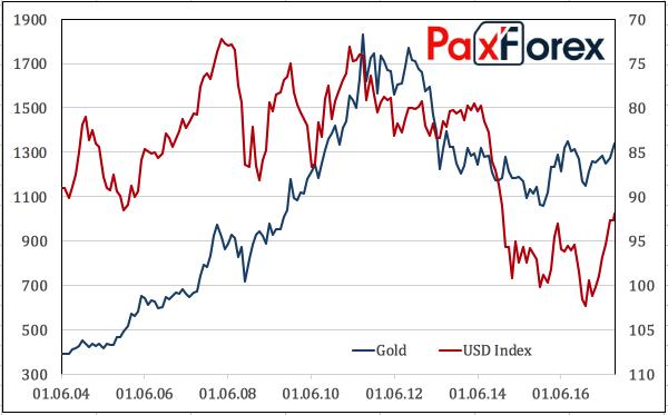Динамика золота и индекса USD