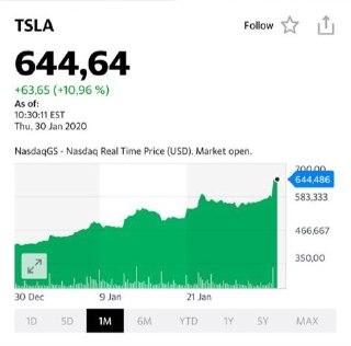 Хайп вокруг Tesla