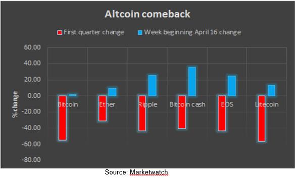 Altcoin Comeback
