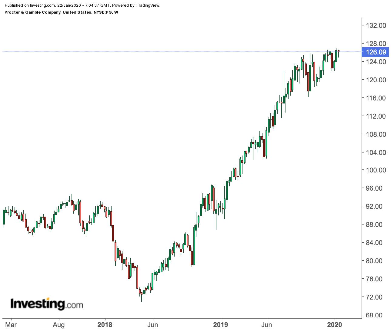 Прогноз по P&G: в центре внимания – рост продаж