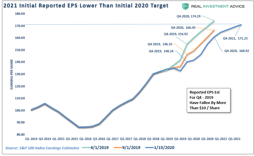 2021 Initial Reported EPS Lower Than Initial Target 2020