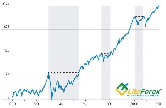 Восстановление S&P 500 после рецессий