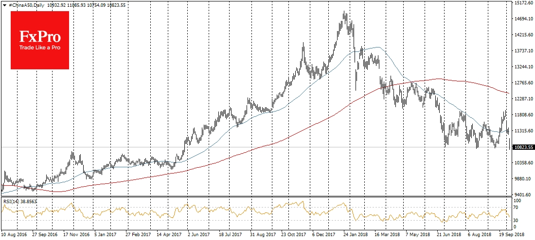 FTSE China A50, Daily