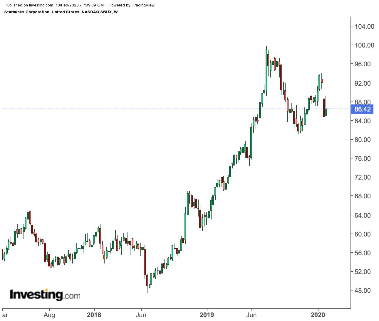 Стоит ли покупать акции Starbucks после 5-летнего ралли?