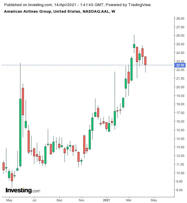 American Airlines – недельный таймфрейм