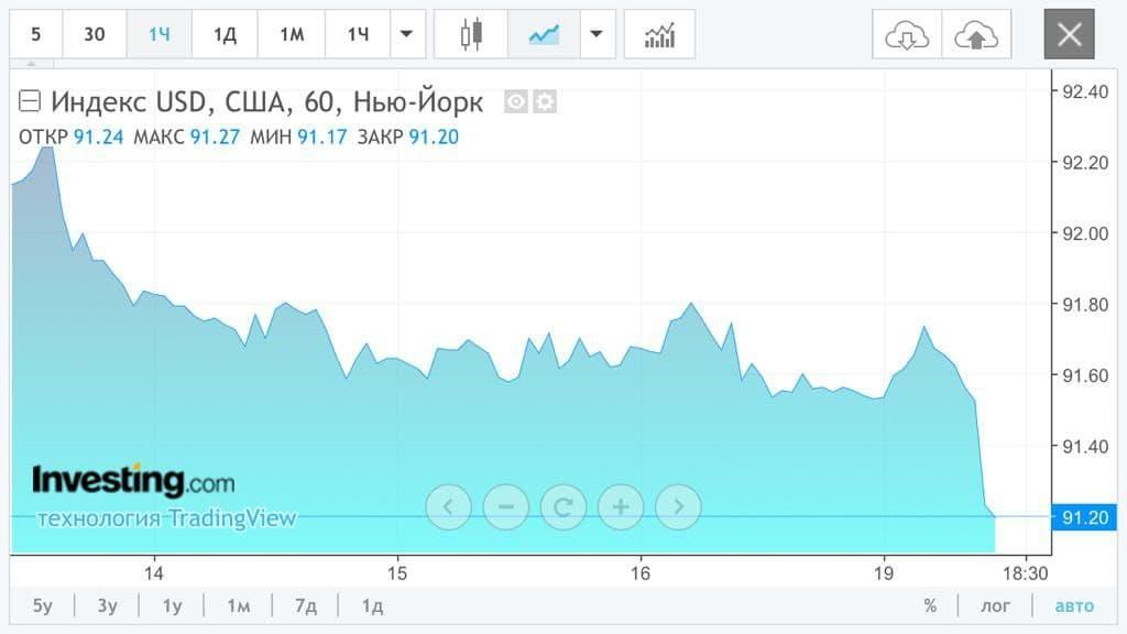 Индекс USD