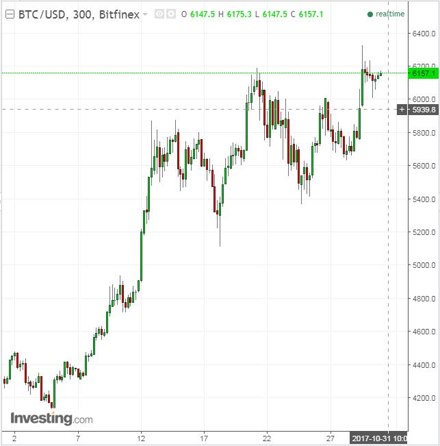 300-минутный график BTC/USD