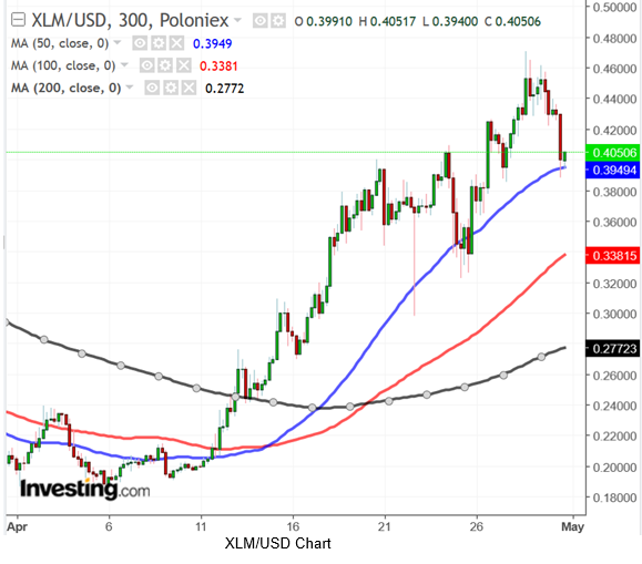 XLMUSD 300 Minute Chart