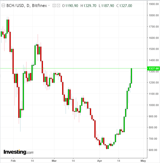 BCHUSD Daily