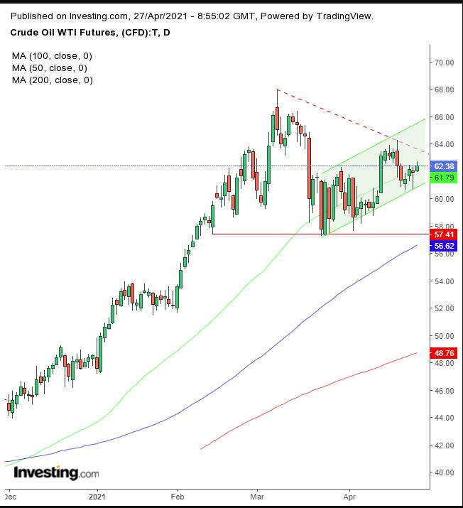 Рубль под давлением санкций и перспектив нефтяного рынка