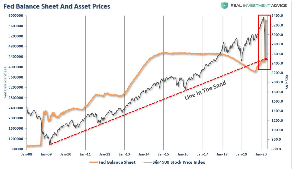 Баланс ФРС и фондовый рынок
