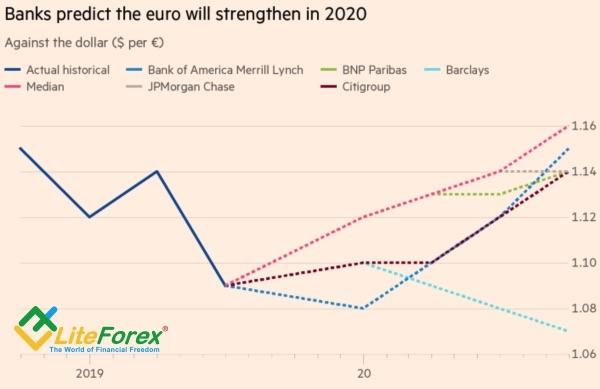 Евро держит удар. Аналитика Forex на сегодня.