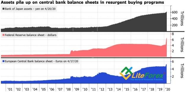 Динамика балансов центробанков