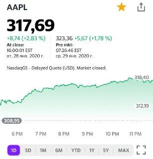 Стоит ли спешить с покупкой Apple?
