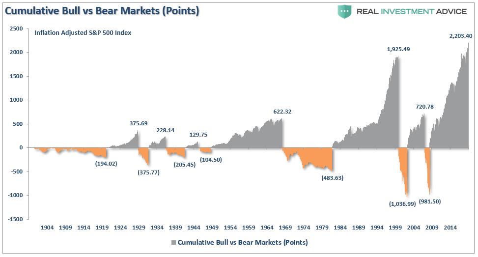 Бычий и медвежий рынки