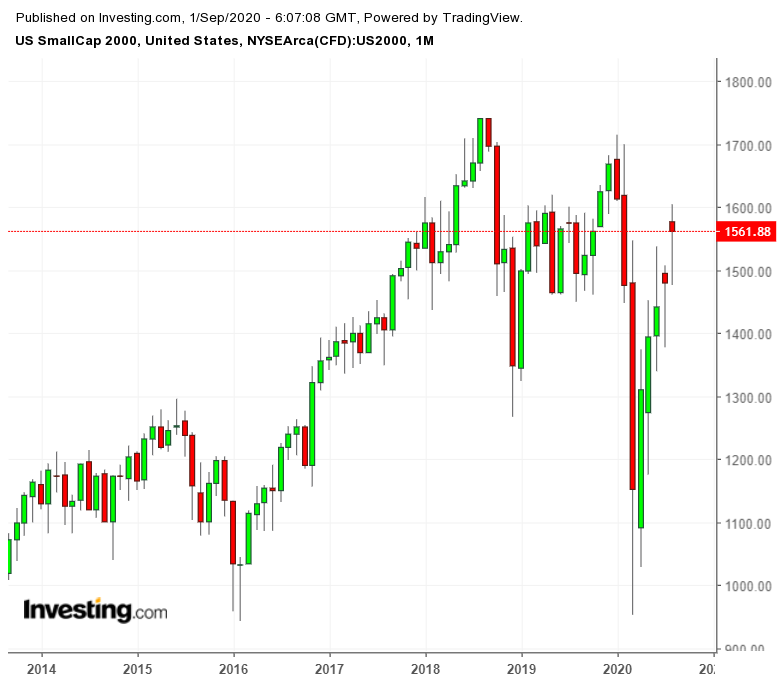 Ежемесячный график индекса Russell 2000