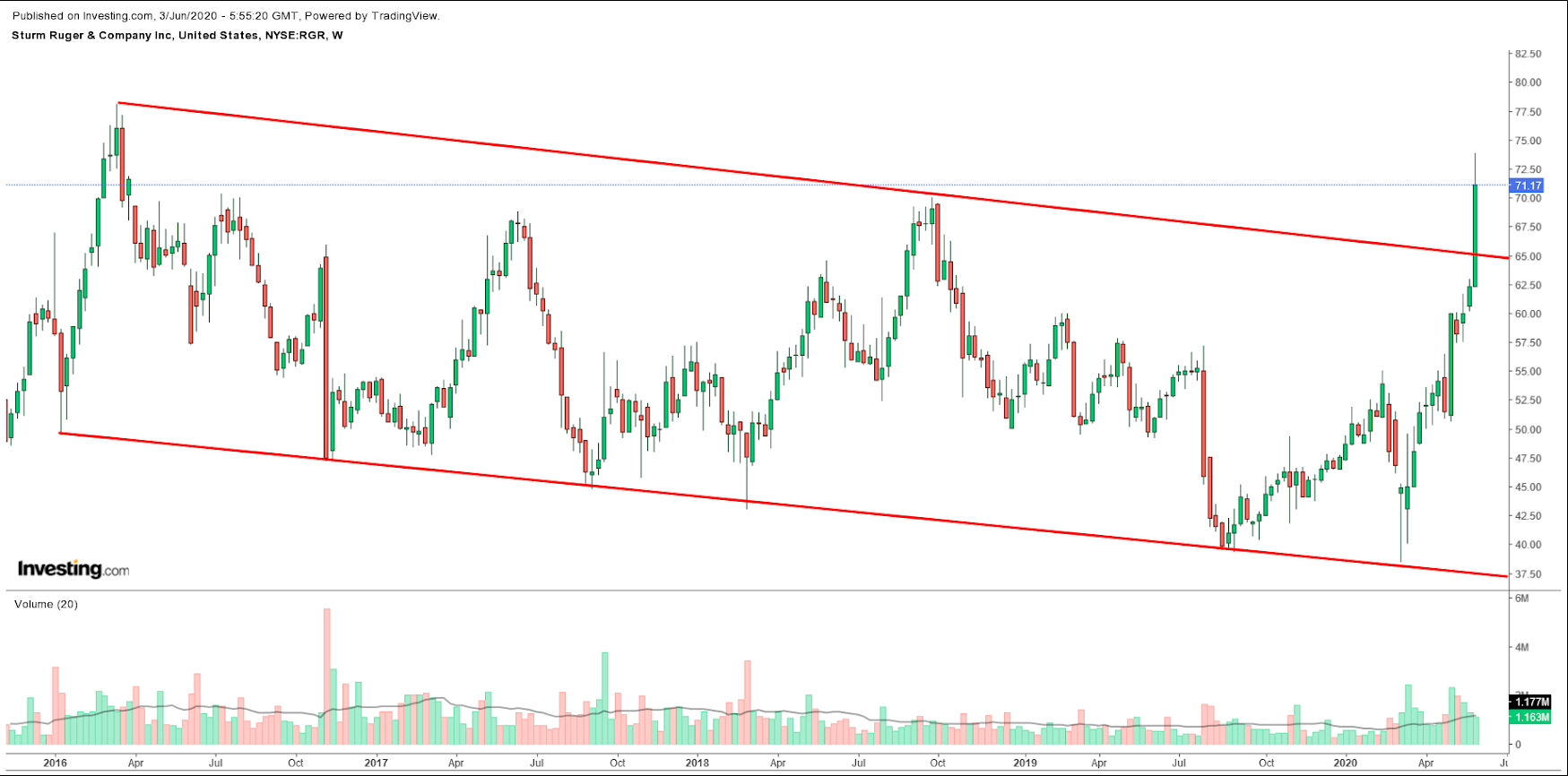 Sturm Ruger & Company Weekly Chart